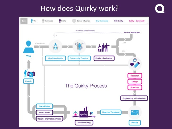 An Introduction to Quirky Slide 3