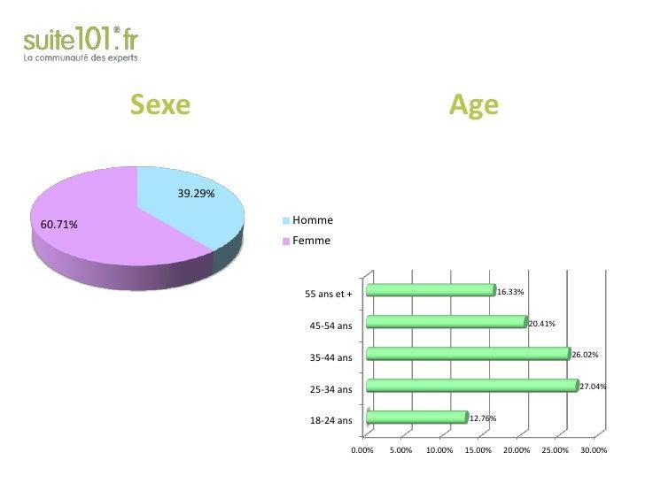 Sexe<br />Age<br />