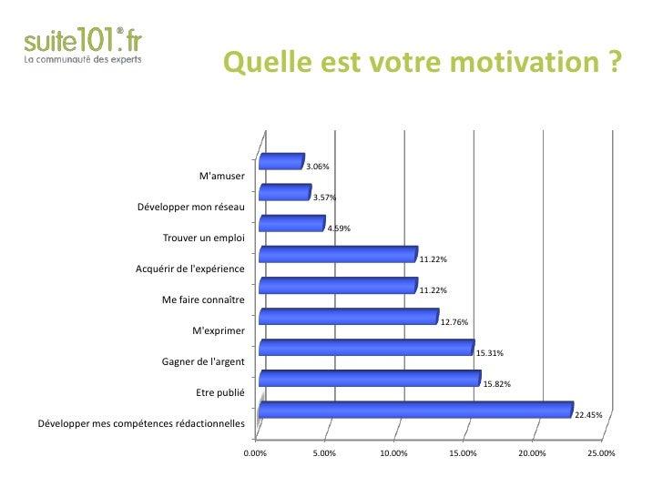 Quelle est votre motivation ?<br />