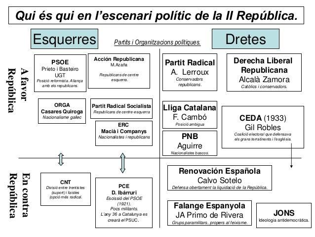 Qui és qui en l'escenari polític de la II República.            Esquerres                                  Partits i Organ...