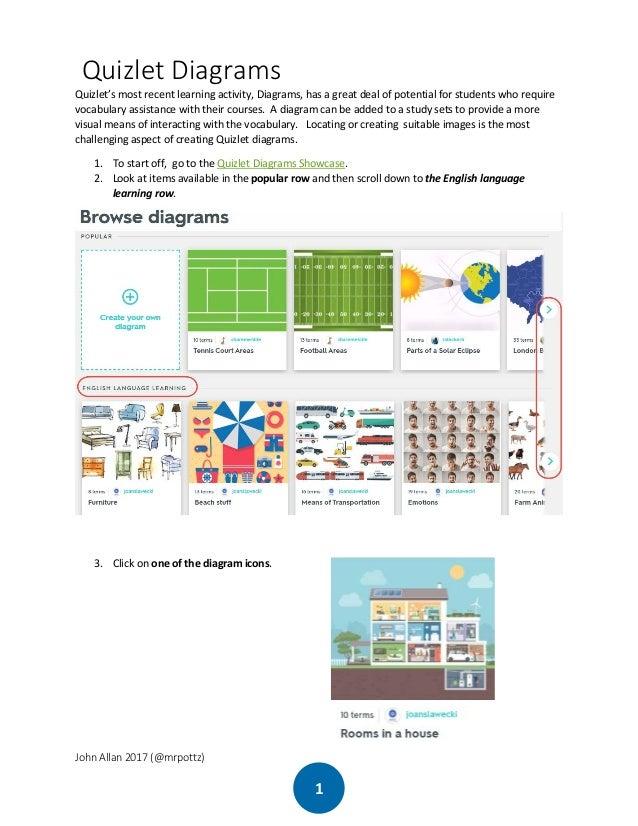 Creating A Quizlet Diagram