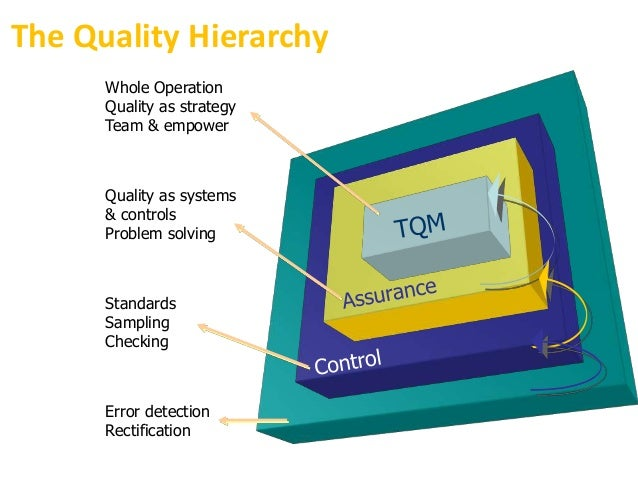 quality managemnt Quality is a very important parameter which differentiates an organization from its competitors the article discusses about the need and importance of quality.