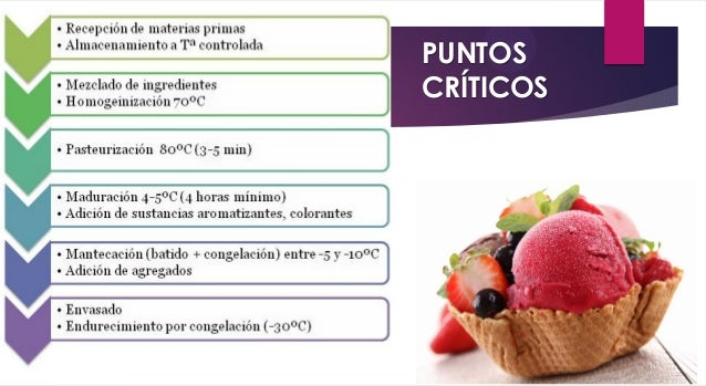 Química del helado