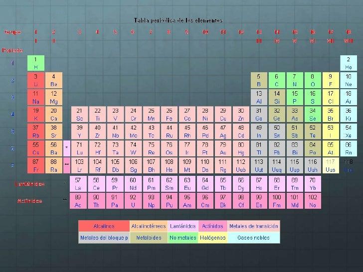 Qumica 1 21 alcalinos no estn en la naturaleza caractersticas de los metales reaccin violenta en agua gran reactividadbr alcalinotrreos no estn en la urtaz Gallery