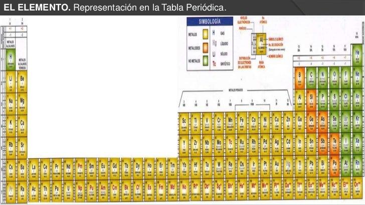 Qumica 2012 1 tabla urtaz Image collections