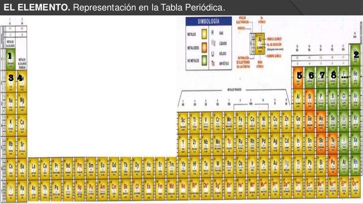 Qumica 2012 1 tabla periodica urtaz Choice Image