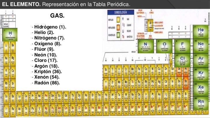 tabla periodica de los elementos gaseosos images periodic table tabla periodica de los elementos gaseosos image - Tabla Periodica De Los Elementos Gaseosos