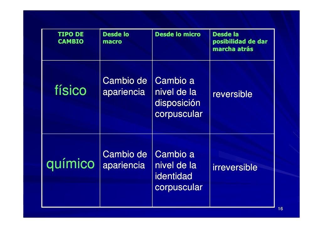 TIPO DE   Desde lo   Desde lo micro   Desde la  CAMBIO    macro                       posibilidad de dar                  ...