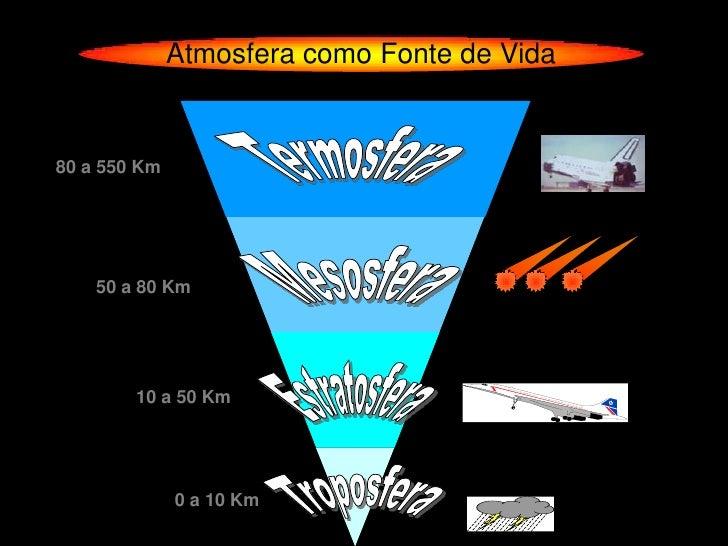 Atmosfera como Fonte de Vida80 a 550 Km    50 a 80 Km        10 a 50 Km              0 a 10 Km