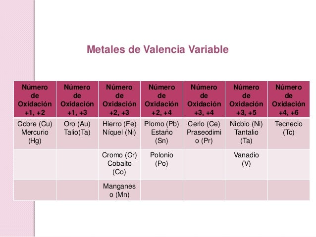 Qumica inorgnica metales de valencia variable urtaz Choice Image