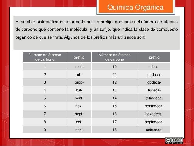 Quimica Orgánica El nombre sistemático está formado por un prefijo, que indica el número de átomos de carbono que contiene...