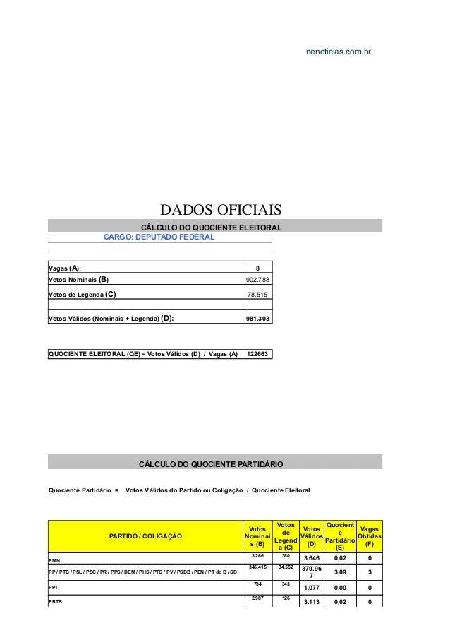 DADOS OFICIAIS  CÁLCULO DO QUOCIENTE ELEITORAL  CARGO: DEPUTADO FEDERAL  Vagas (A): 8  Votos Nominais (B) 902.788  Votos d...