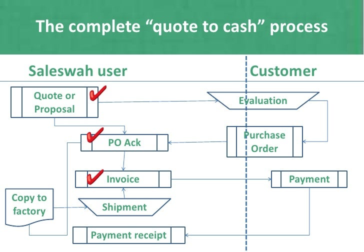 Quotes invoices purchase orders using saleswah crm