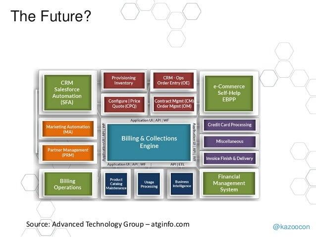 @kazoocon The Future? Source: Advanced Technology Group – atginfo.com