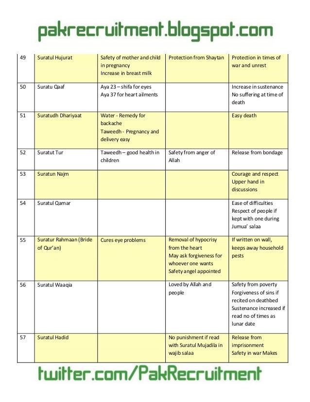 Quran surah & benefits