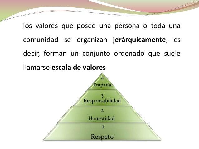 los valores que posee una persona o toda unacomunidad se organizan jerárquicamente, esdecir, forman un conjunto ordenado q...