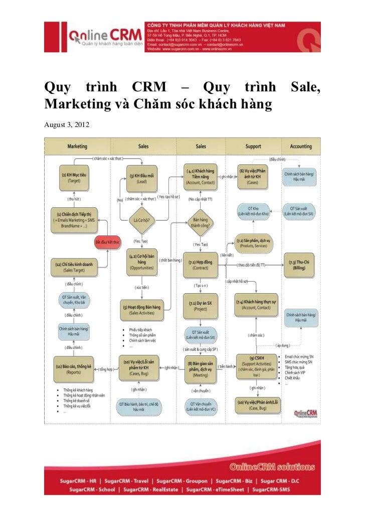Quy trình CRM – Quy trình Sale,Marketing và Chăm sóc khách hàngAugust 3, 2012