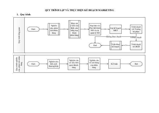 QUY TRÌNH LẬP VÀ THỰC HIỆN KẾ HOẠCH MARKETING 1. Quy trình Quytrìnhtổngquan Start Nghiên cứu, phân tích nhãn hàng 1 Khảo s...