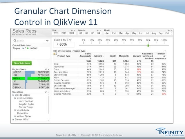 qlikview-11-work-smarter-not-harder-19-638 Qlikview Application Template on data model, access point, set analysis, kpi examples, pivot table,