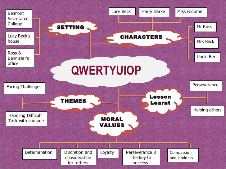 the moral values of qwertyuiop Morality is the differentiation of intentions, decisions and actions between those  that are distinguished as proper and those that are improper morality can be a  body of standards or principles derived from a code of.
