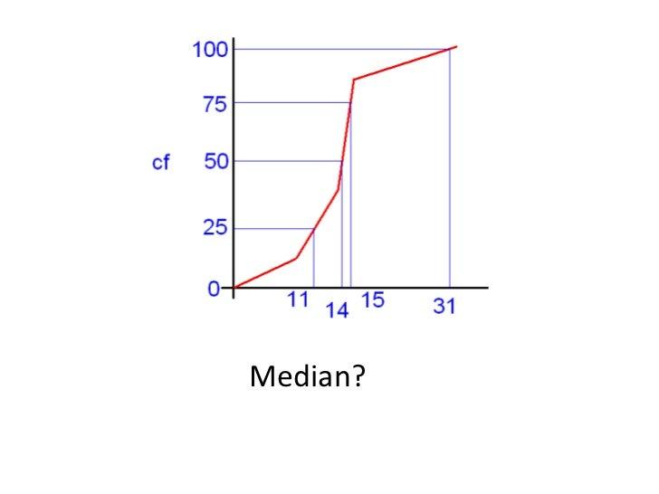 Median?