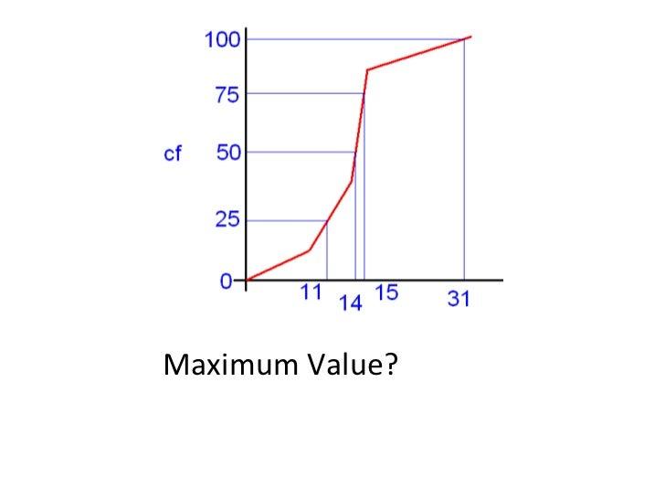 Maximum Value?