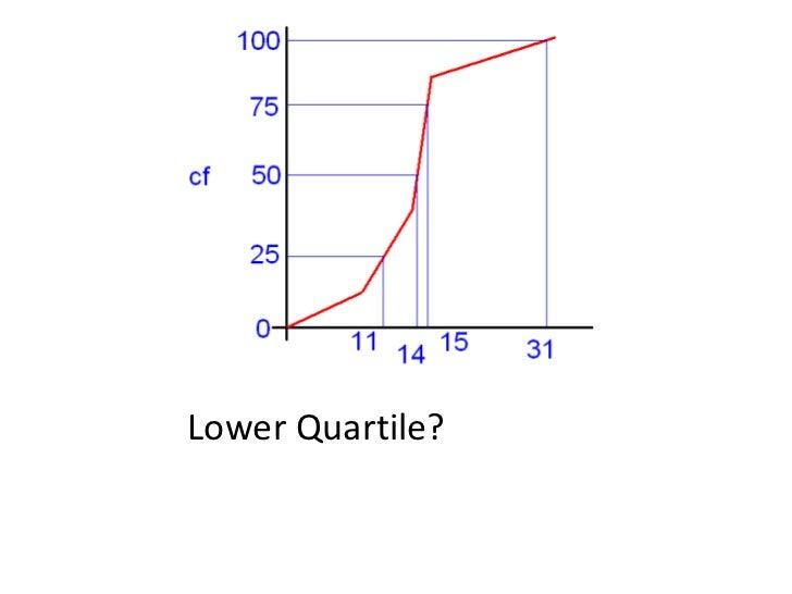 Lower Quartile?