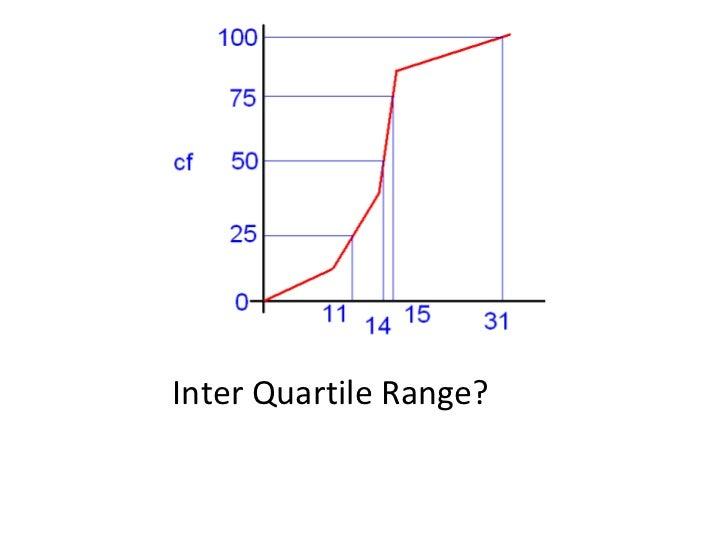 Inter Quartile Range?