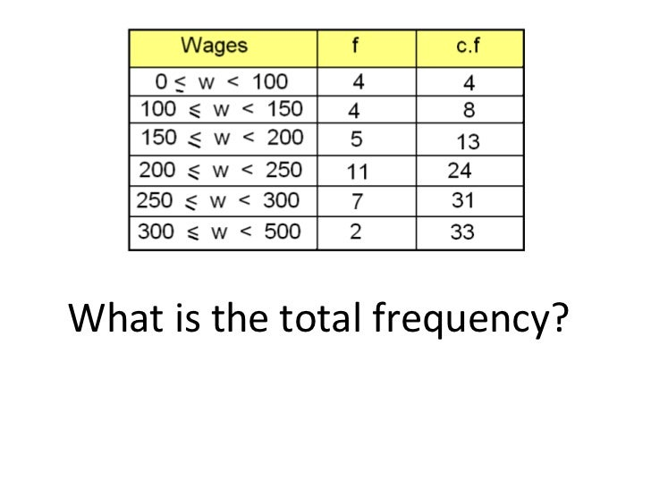 What is the total frequency?