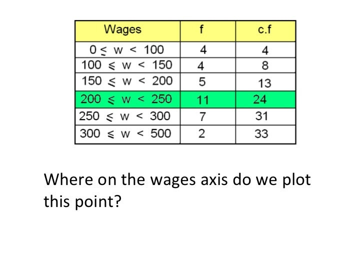 Where on the wages axis do we plot this point?