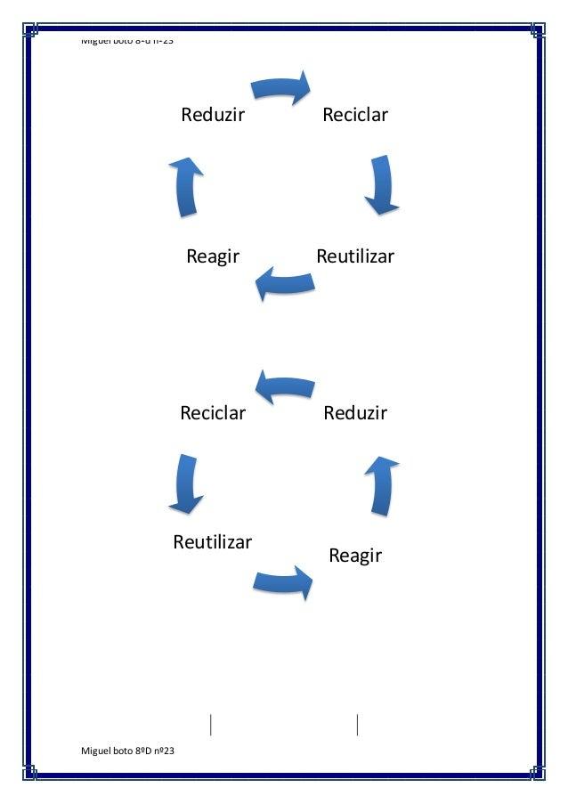 Miguel boto 8ºd nº23  Reduzir  Reciclar  Reagir  Reutilizar  Reciclar  Reduzir  Reutilizar  Miguel boto 8ºD nº23  Reagir