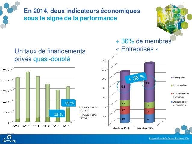 Rapport d'activités Alsace BioValley 2014 5 En 2014, deux indicateurs économiques sous le signe de la performance Un taux ...