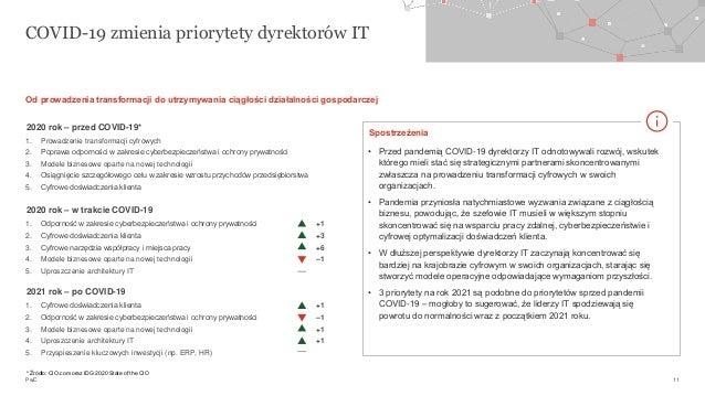 PwC 1. Odporność w zakresie cyberbezpieczeństwa i ochrony prywatności +1 2. Cyfrowe doświadczenia klienta +3 3. Cyfrowe na...