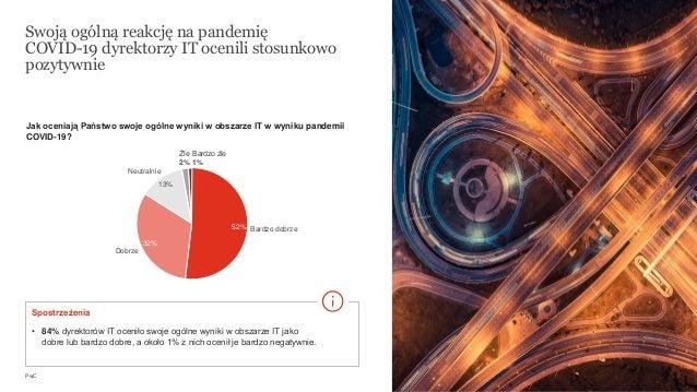 PwC 13 Swoją ogólną reakcję na pandemię COVID-19 dyrektorzy IT ocenili stosunkowo pozytywnie Jak oceniają Państwo swoje og...