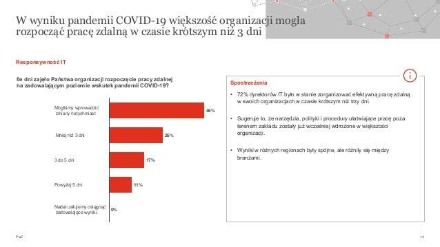 PwC W wyniku pandemii COVID-19 większość organizacji mogła rozpocząć pracę zdalną w czasie krótszym niż 3 dni 14 Powyżej 5...