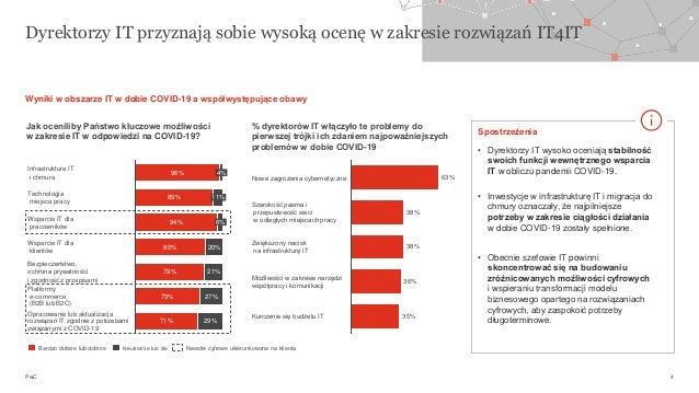 PwC Dyrektorzy IT przyznają sobie wysoką ocenę w zakresie rozwiązań IT4IT 4 96% 89% 94% 80% 79% 73% 71% 20% 21% 27% 29% 11...