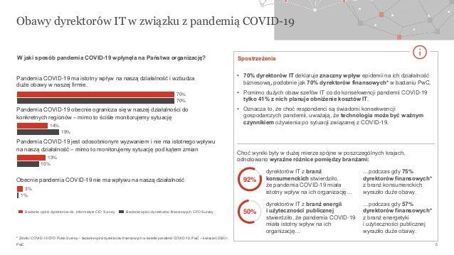 PwC Spostrzeżenia 19% 10% 3% 70% 1% 70% 14% 13% Obawy dyrektorów IT w związku z pandemią COVID-19 5 92% dyrektorów IT z br...
