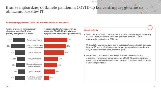 PwC Branże najbardziej dotknięte pandemią COVID-19 koncentrują się głównie na obniżaniu kosztów IT 8 50% Opieka zdrowotna ...