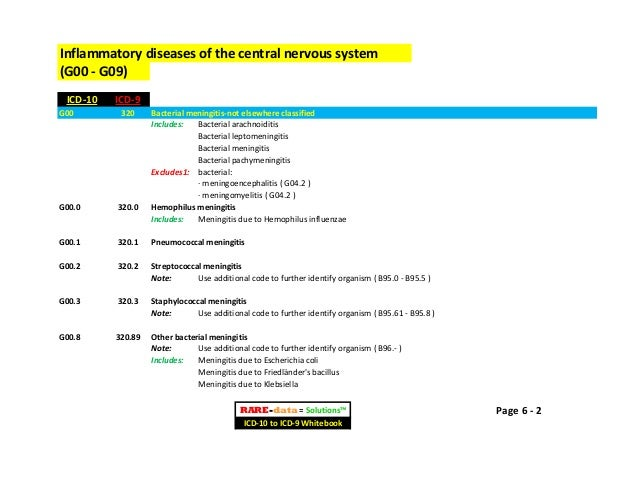 icd 10 code for other vitamin b12 deficiency anemia