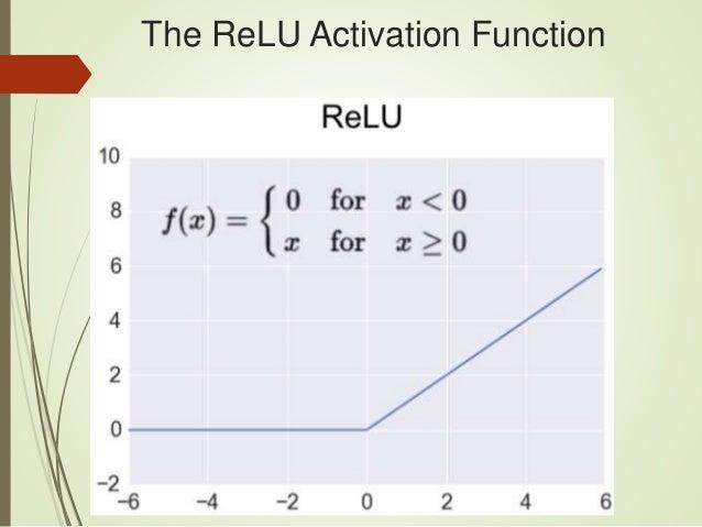 Keras custom activation gradient | How to deep control