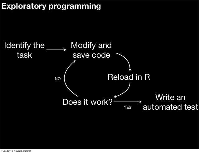 Modify and save code Reload in R Does it work? Identify the task Write an automated testYES NO Exploratory programming Tue...