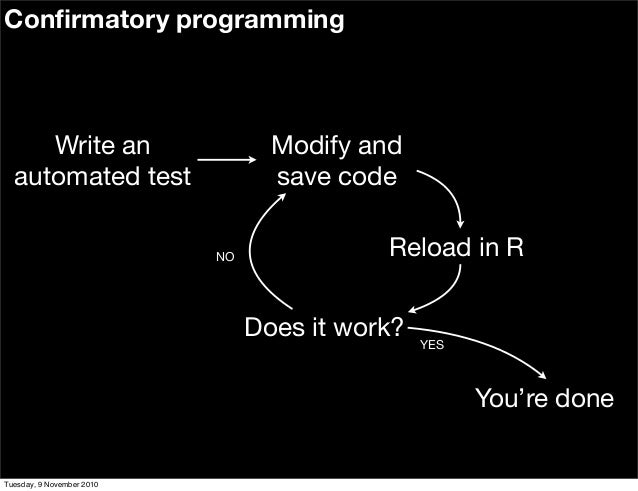 Confirmatory programming Modify and save code Reload in R Does it work? Write an automated test YES NO You're done Tuesday,...
