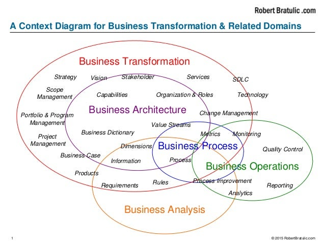A Context Diagram For Business Transformation Amp Related