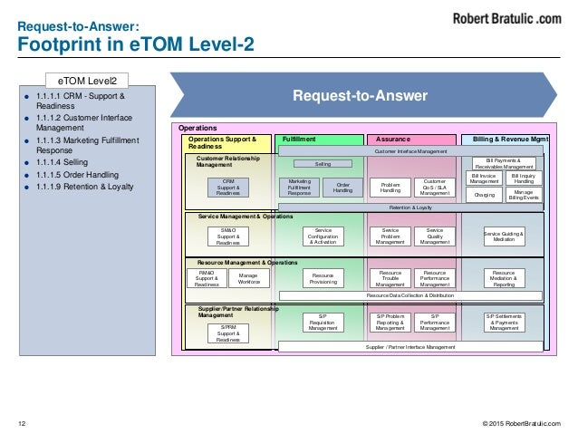 Telecommunication Business Process - eTOM Flows