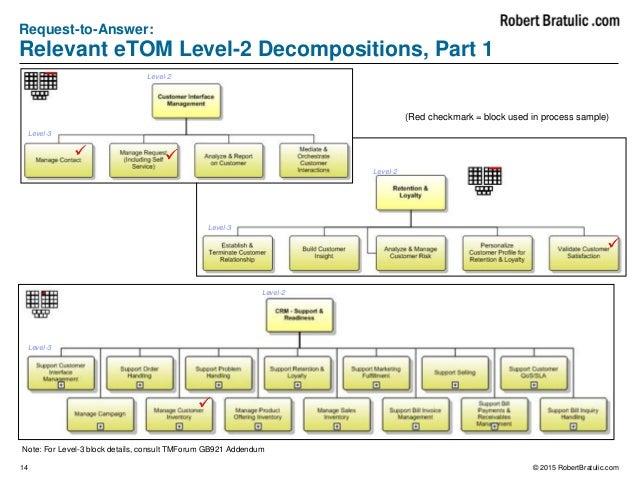 etom model in telecom