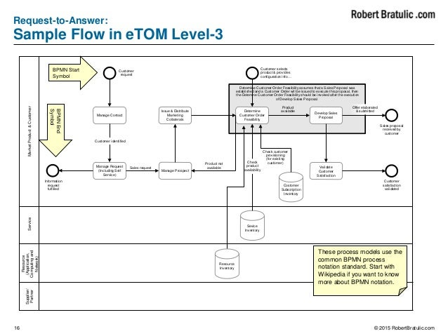 level 3 process flow diagrams schematics wiring diagrams u2022 rh theanecdote co Manufacturing Process Flow Diagram Engineering Process Flow Diagram