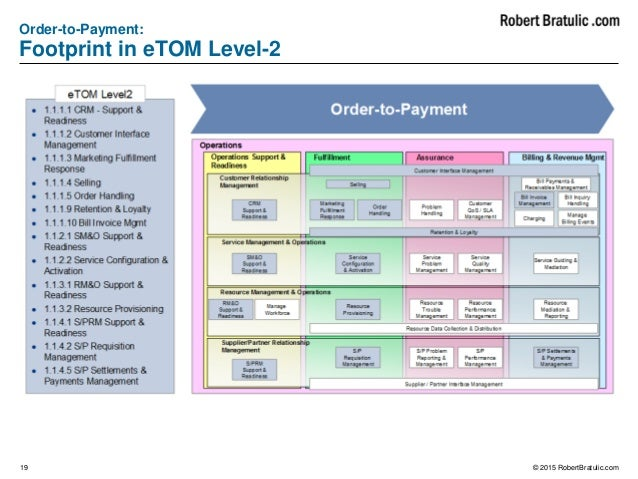 Telecommunication Business Process Etom Flows