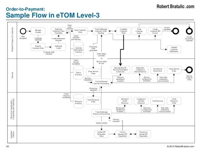 level 3 process flow diagrams wiring diagrams schemaprocess flow diagram level 3 wiring schematic diagram process flow display level 3 process flow diagrams
