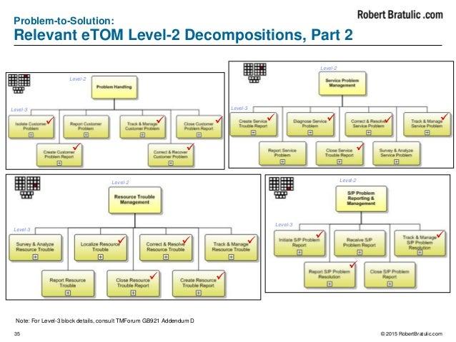 Telecommunication business process etom flows 35 ccuart Images