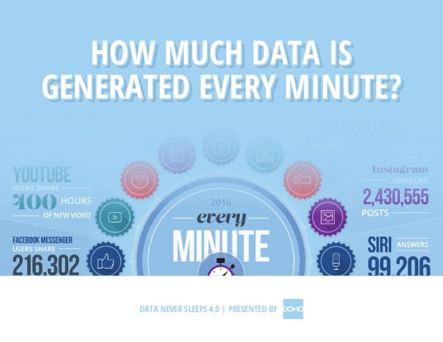 HOW MUCH DATA IS GENERATED EVERY MINUTE? HOW MUCH DATA IS GENERATED EVERY MINUTE? HOW MUCH DATA IS GENERATED EVERY MINUTE?...
